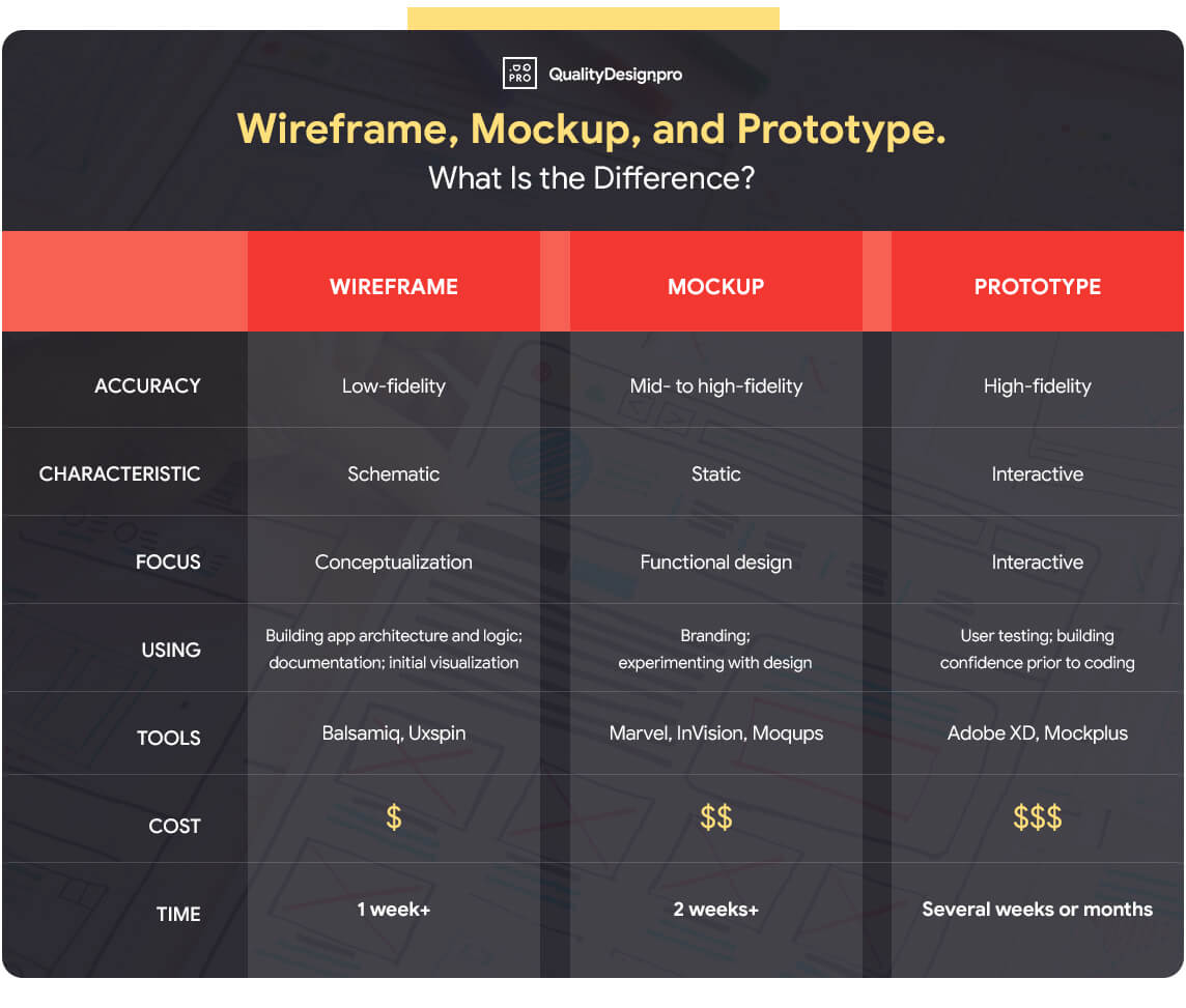 Infographic Difference Between Wireframe, Mockup, and Prototype